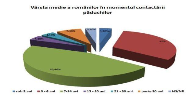 varsta-medie-a-romanilor-in-momentul-contactarii-paduchilor